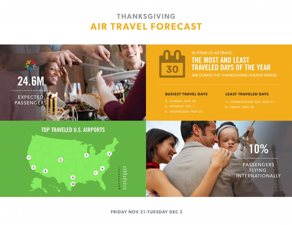 2014 Thanksgiving Air Travel Forecast Infograph