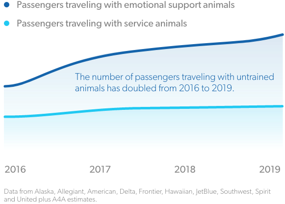 Service Animals Graph 2016-2019