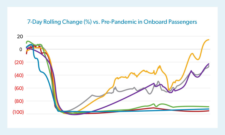 Impact of COVID-19: Data Updates